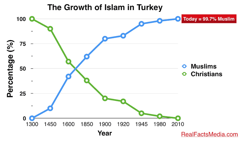 growth of islam in the u s Us mosques report rapid growth in past 10 and the majority of them — 56 percent — espouse a less-than-literal approach to interpreting islam's holy texts.