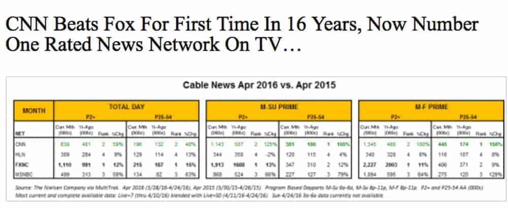 ... increased viewership by 125% overall and 106% in the news only demo